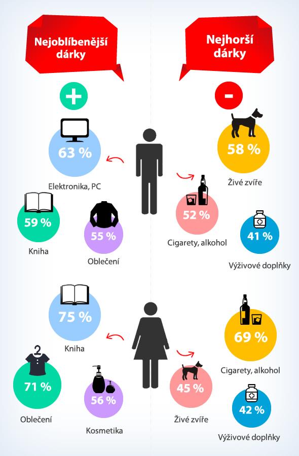 blog-infografika-2015-10-nejhorsi-a-nejoblibenejsi-darky