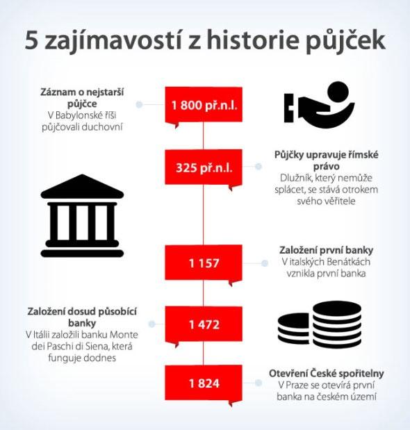 Historie půjček